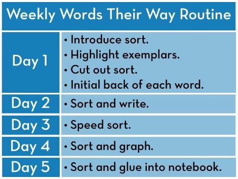 Words Their Way Organization Weekly Word Sort Routine